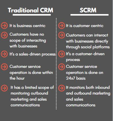 CRM v/s SCRM comparision