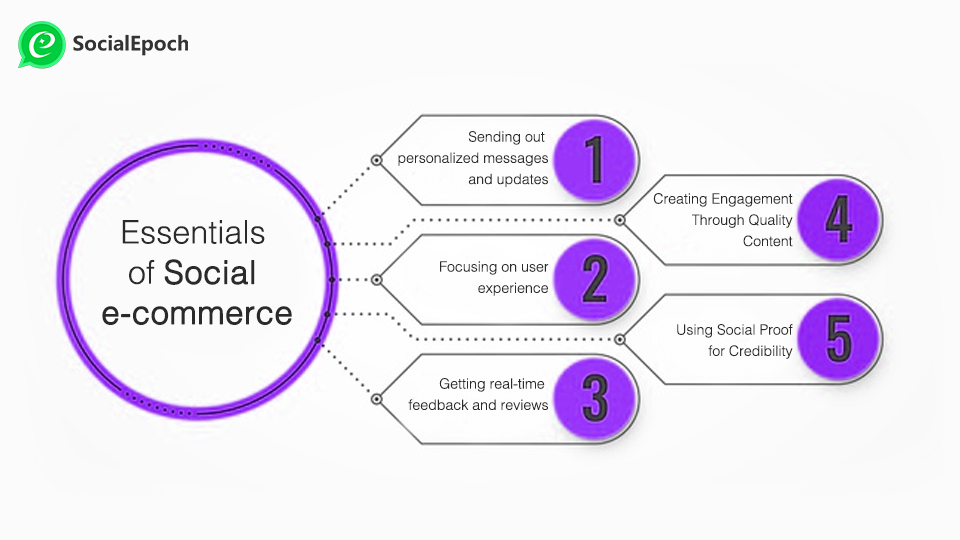 essentials of Social e-commerce