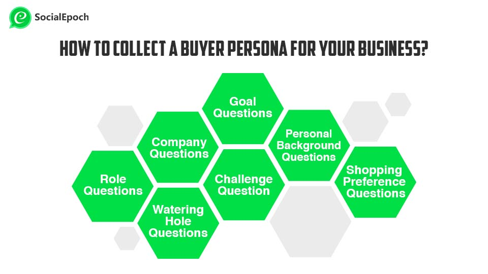 Buyer persona queries